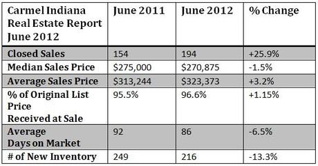 Carmel Indiana Housing Market Report June 2012