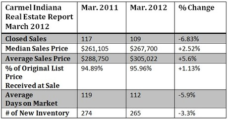 Carmel Indiana housing market report for March 2012