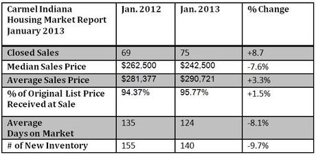 Carmel Indiana Housing Market Report   January 2013