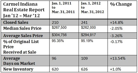 Carmel Indiana Housing Market Report Jan-March 2012
