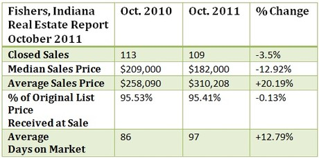 Fishers Indiana housing market report for October 2011