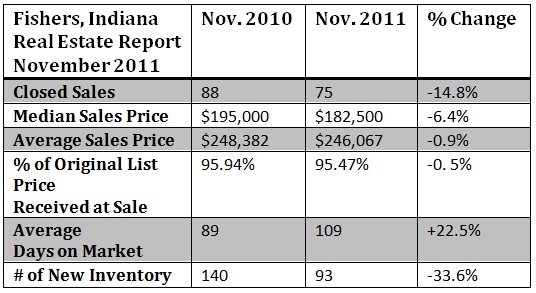Fishers Indiana Real Estate Report November 2011