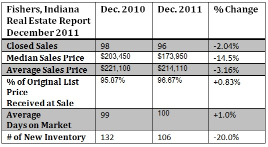 Fishers Indiana Real Estate Report December 2011