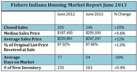 Fishers Indiana Housing Market Report | June 2013