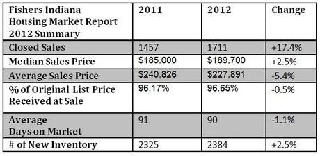 Fishers Housing Market Report | 2012 Summary