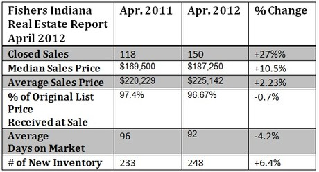 Fishers Indiana Housing Market Report April 2012