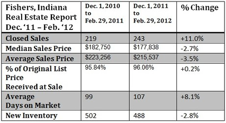 Fishers housing market report December 2011 through February  2012
