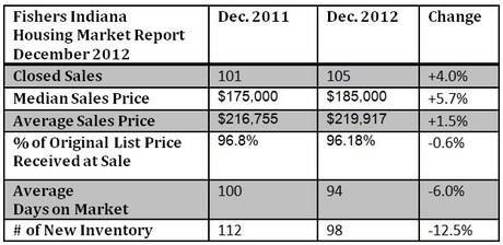 Fishers Housing Market Report | December 2012