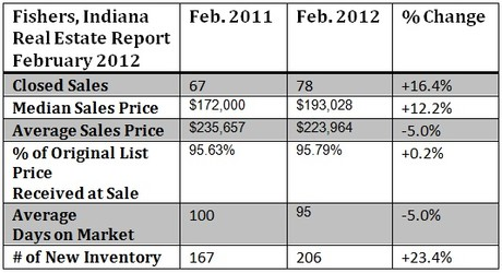 Fishers housing market report February  2012