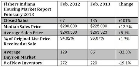 Fishers Housing Market Report | February 2013
