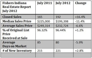 Fishers Housing Market Report July 2012