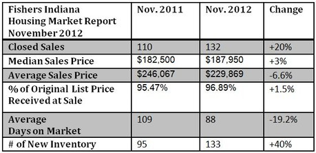 Fishers Housing Market Report | November 2012