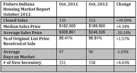 Fishers Housing Market Report Oct. 2012