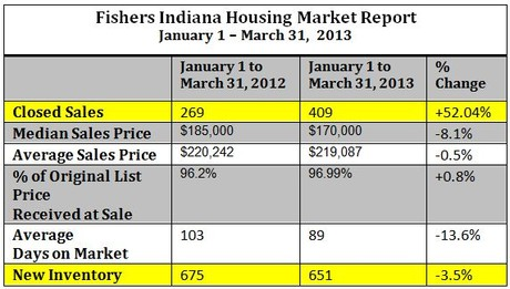 Fishers Indiana Housing Market Report | First Quarter 2013
