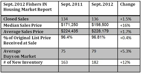 Fishers IN Housing Market Report | September 2012