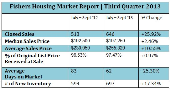 Fishers Housing Market Report | Third Quarter 2013