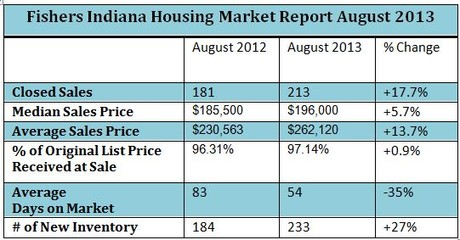 Fishers Indiana Housing Market Report | August 2013