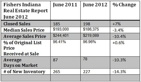 Fishers Housing Market Report June 2012