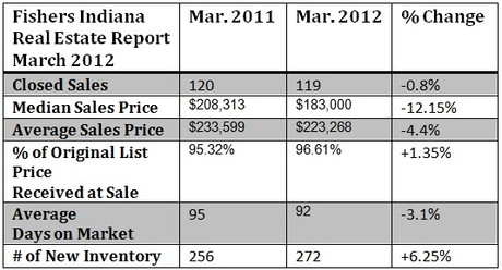 Fishers Indiana Housing Market Report March 2012
