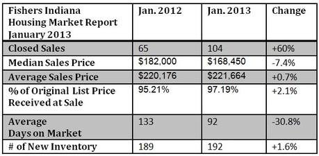 Fishers Indiana Housing Market Report | January 2013