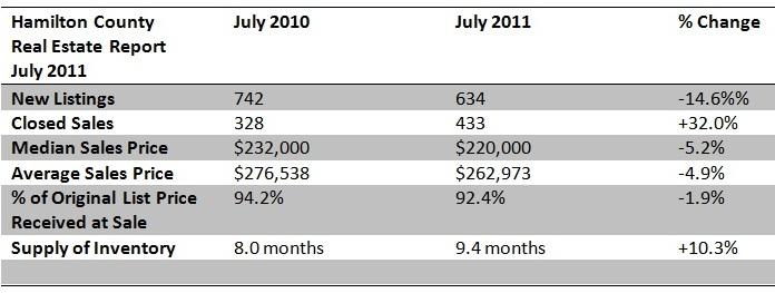 Hamilton County Real Estate Report July 2011
