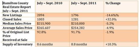 Hamilton County Housing Market Report for Sept. 2011