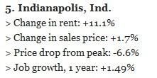 Indy Rental Market Stats