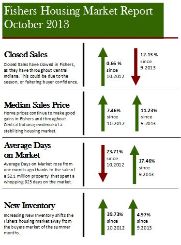 Fishers Housing Market Report | October 2013