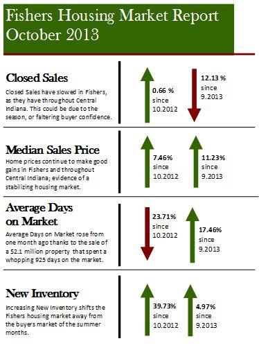 Fishers Housing Market Report | October 2013