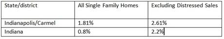 Home Price Index Indianapolis -Carmel