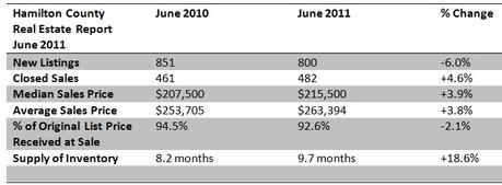 June 2011 Hamilton County Real Estate Update