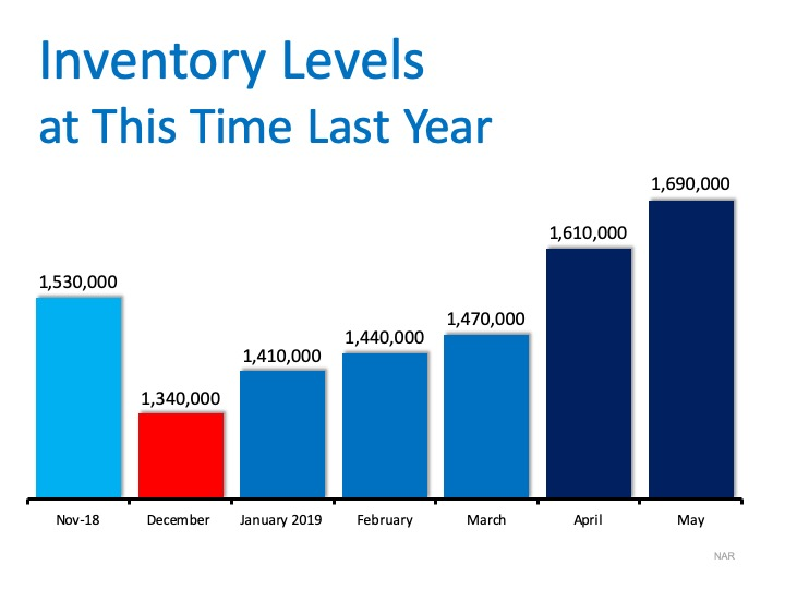 Inventory Levels Last Year