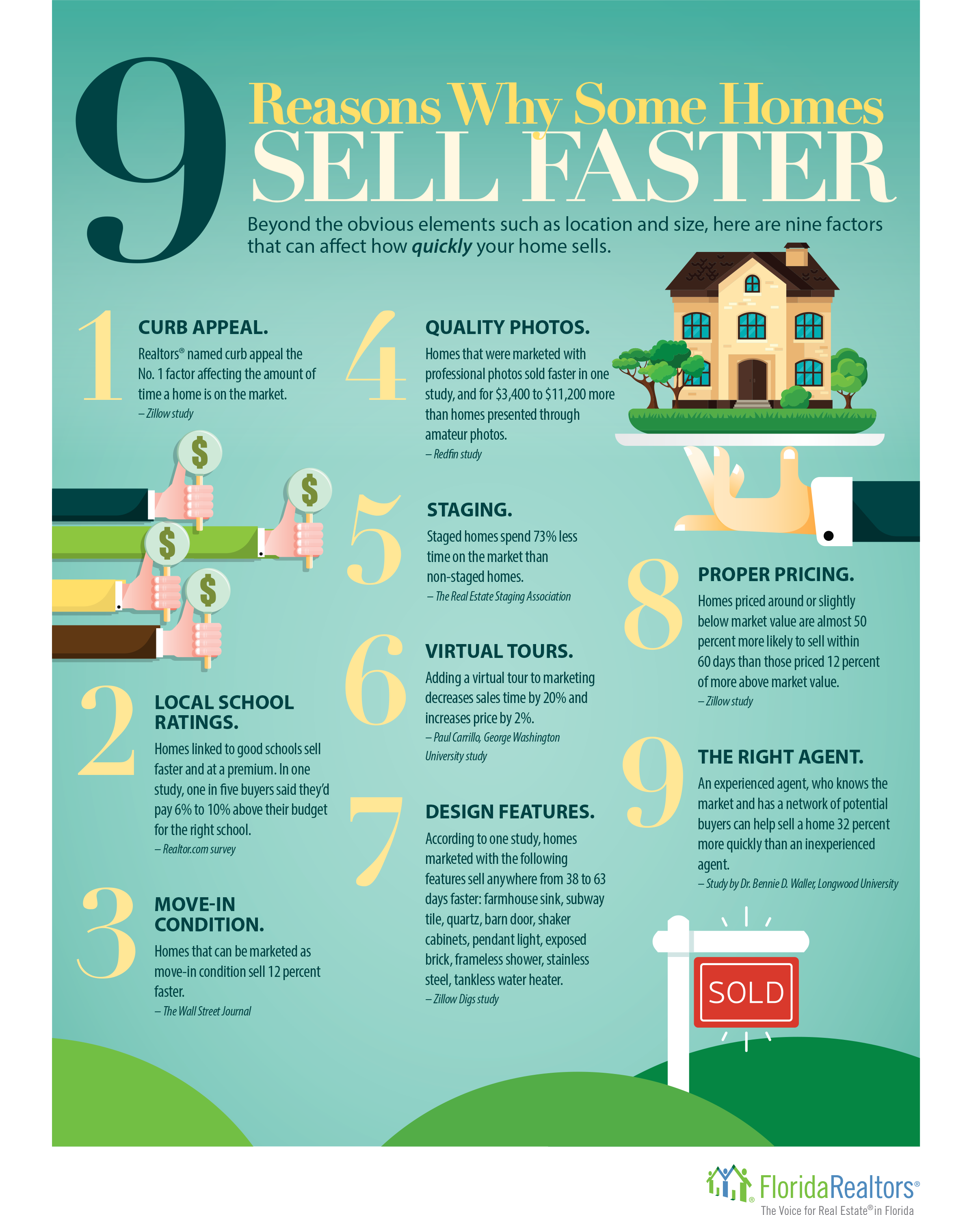 Reasons some homes sell faster