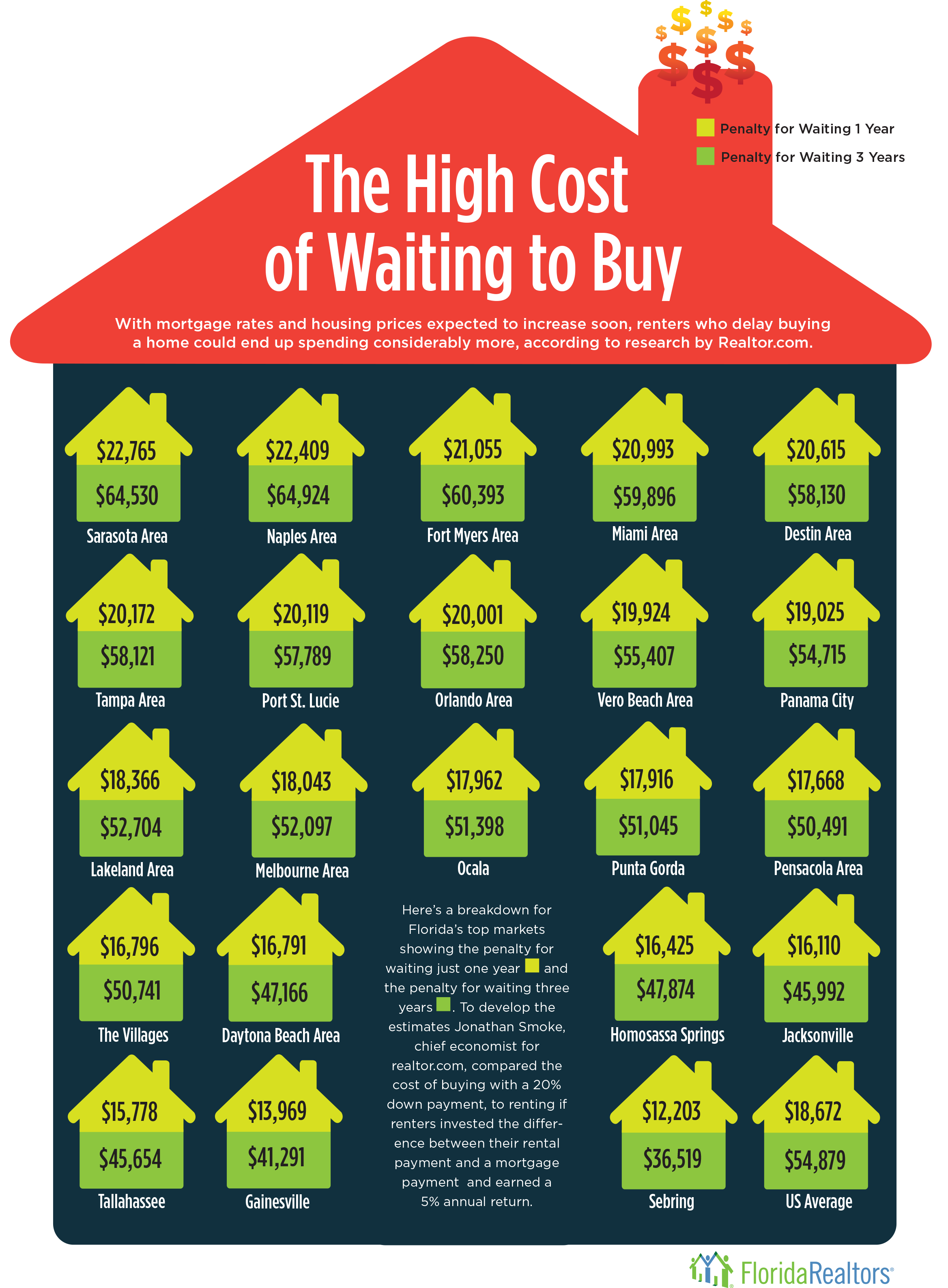 The High Cost of Waiting to Buy