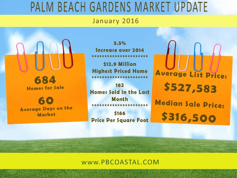 Palm Beach Gardens real estate market