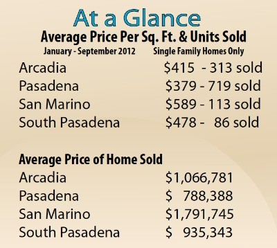 Pasadena home sales statistics for November