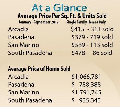 Pasadena home sales statistics for November