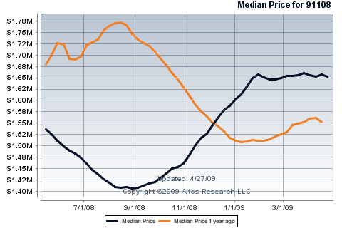 san marino median price 2008  and 2009  as of April 24