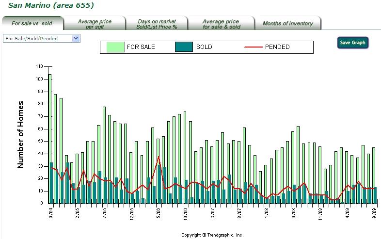 San Marino sale vs sold 2004-2009