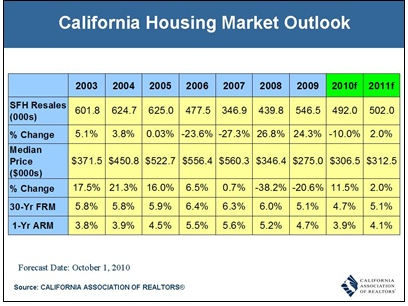 California Housing Market Update