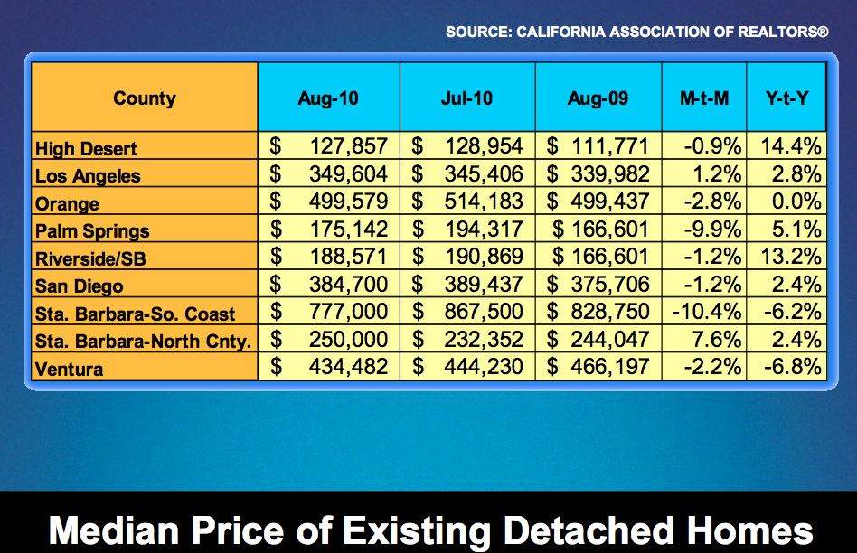 Southern California Real Estate Median Price of Detached Homes