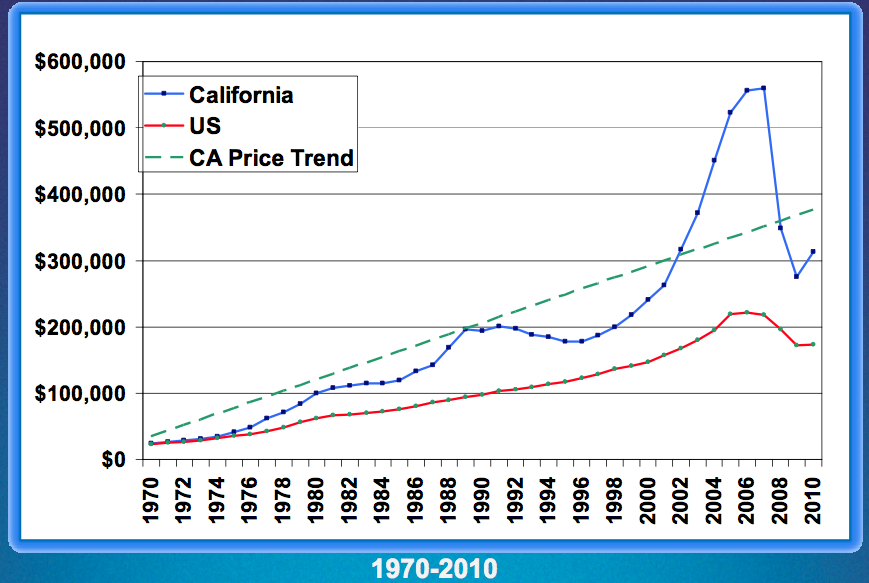 California vs National median price homes