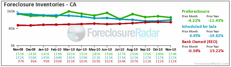 California Foreclosure Inventory