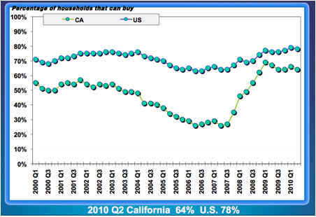 California and National Home Buyer Affordability