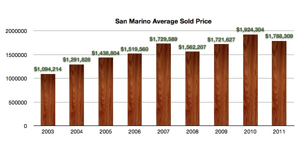 San Marino Average Sales Price 2003 - 2011