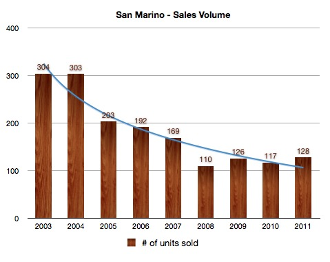 San Marino Sales Volume