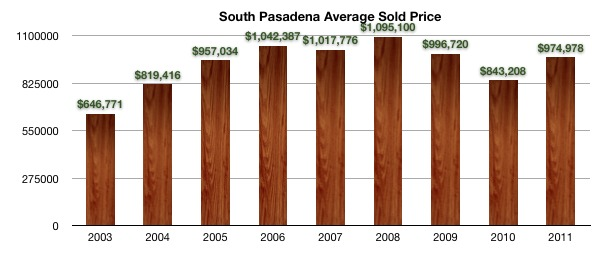 South Pasadena Average Sold Price 2003 to 2011