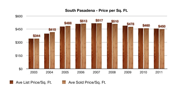 South Pasadena Price per Sq. Ft. 2003 to 2011