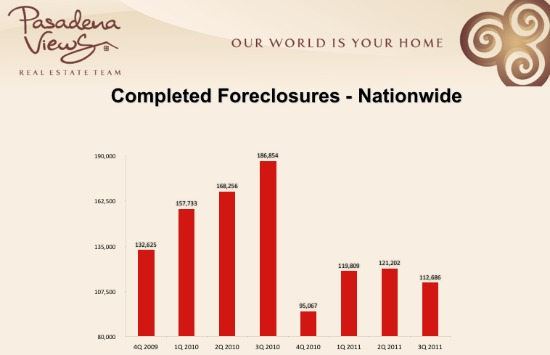 Completed Foreclosures Nationwide