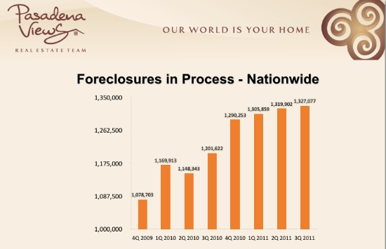 Foreclosures in Process Nationwide